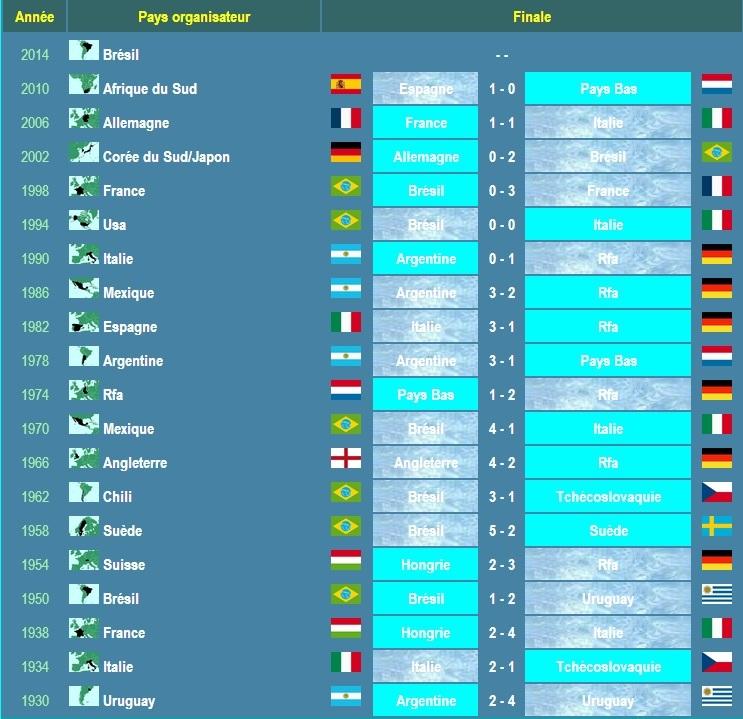 Vainqueurs de la Coupe du Monde