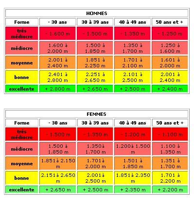 Test de Cooper : tableau âges et distances