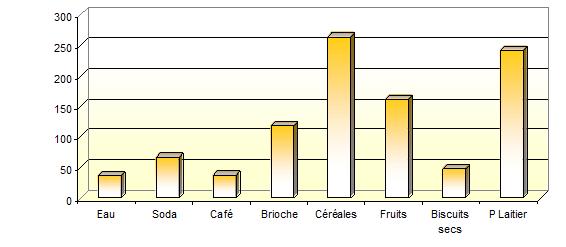 Préférences des aliments au petit déjeuner