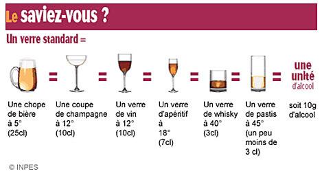 Les unités d'alcool (Inpes)