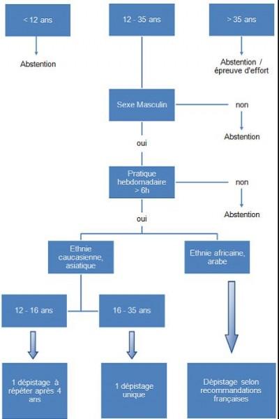 Dépistage mort subite : arbre décisionnel