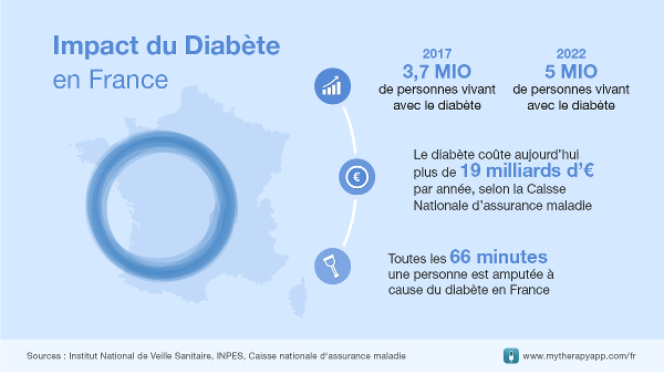 2017 : impact du diabete en France
