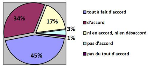 Thèse : sondage formation apa