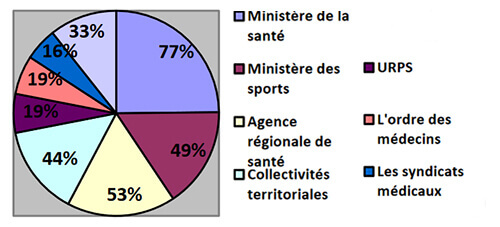 Thèse : sondage ministère de la santé et APA