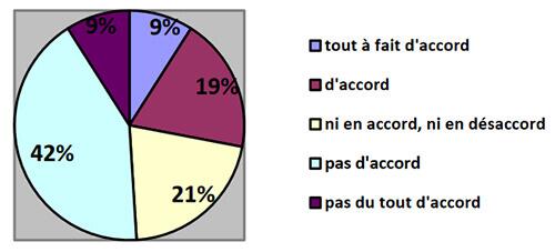 Thèse : sondage communication et APA