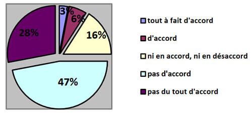Thèse : sondage réseau Sport Santé et APA