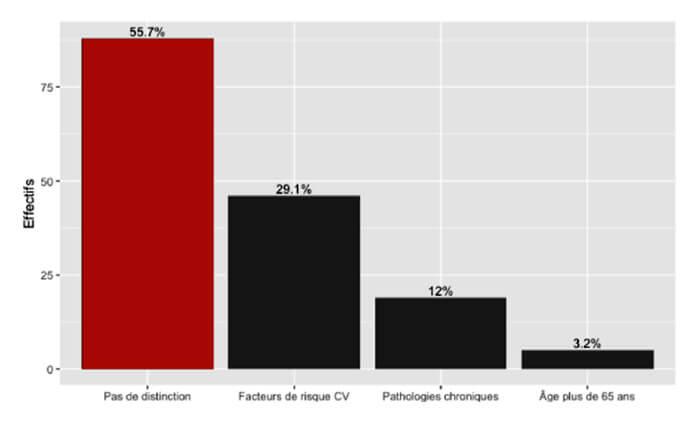 Figure 4 – Type de patients chez qui l'AP est le plus fréquemment conseillée