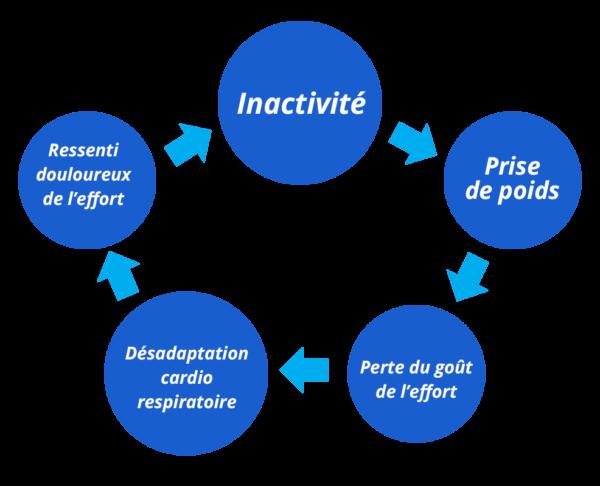 Le cercle vicieux du déconditionnement