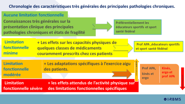 Chronologie des caractéristiques très générales des principales pathologies chroniques