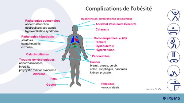 Complications de l'obésité